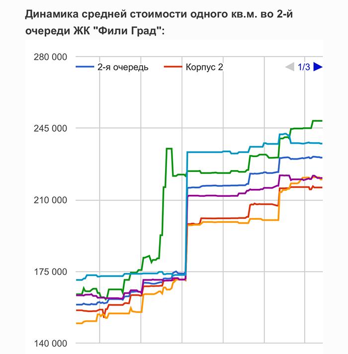 """Динамика цен в ЖК """"Фили Град"""""""