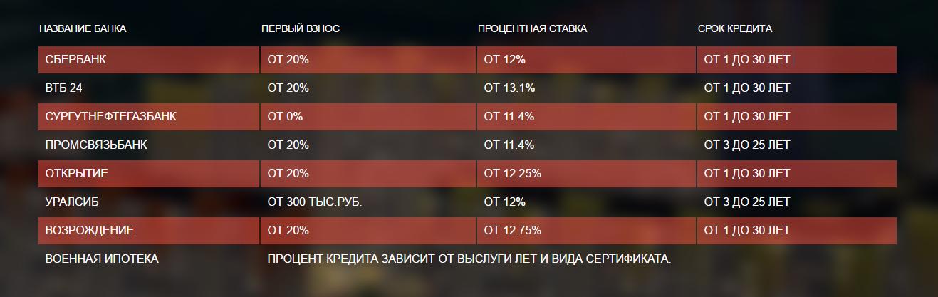 """ипотека ЖК """"Первый Зеленоградский"""""""